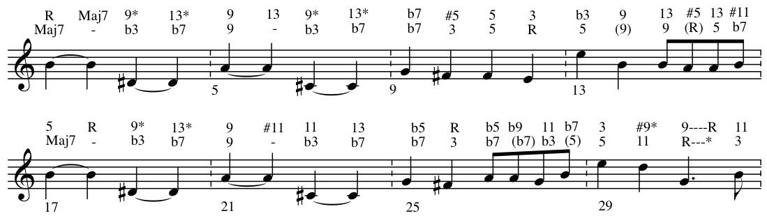 More Thoughts On Reharmonization Just Friends Bob Gillis Musician