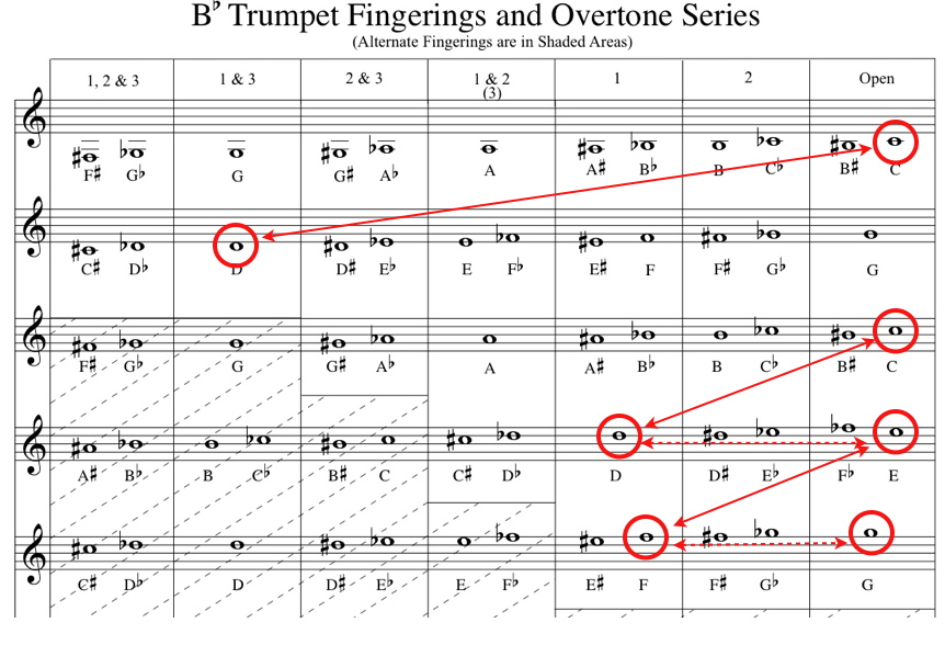 B Flat Concert Scale Trumpet Fingerings For C Pictures to Pin on – Trumpet Fingering Chart