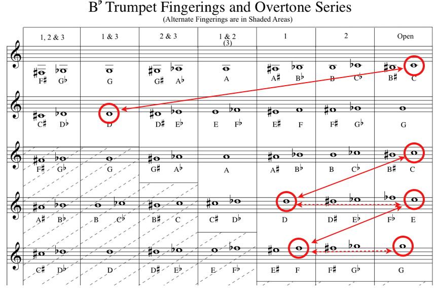 trumpet scales finger chart pdf