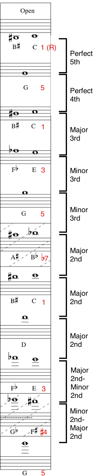 Bb Trumpet Fingering Chart And Overtone Series | Bob Gillis: Musician